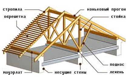 Крыша строительство чертежи виды