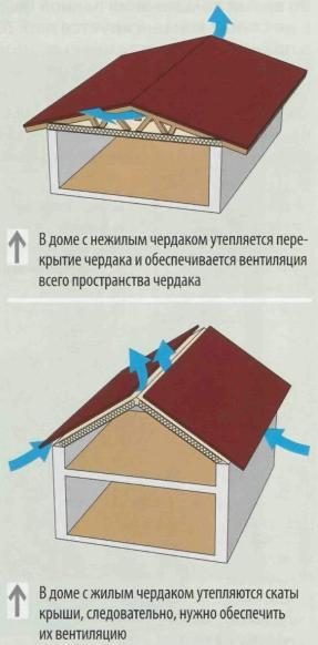 Гидроизоляция крыши и кровли