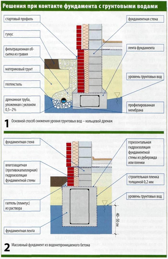 Как сделать фундамент.если грунтовые воды высоко 571